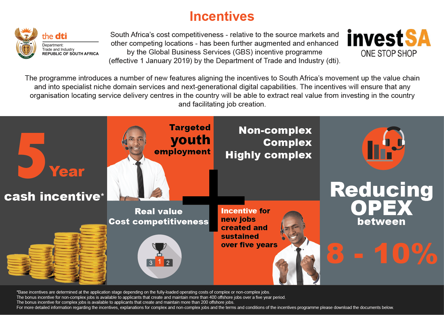 BPESA Incentives Infographic07