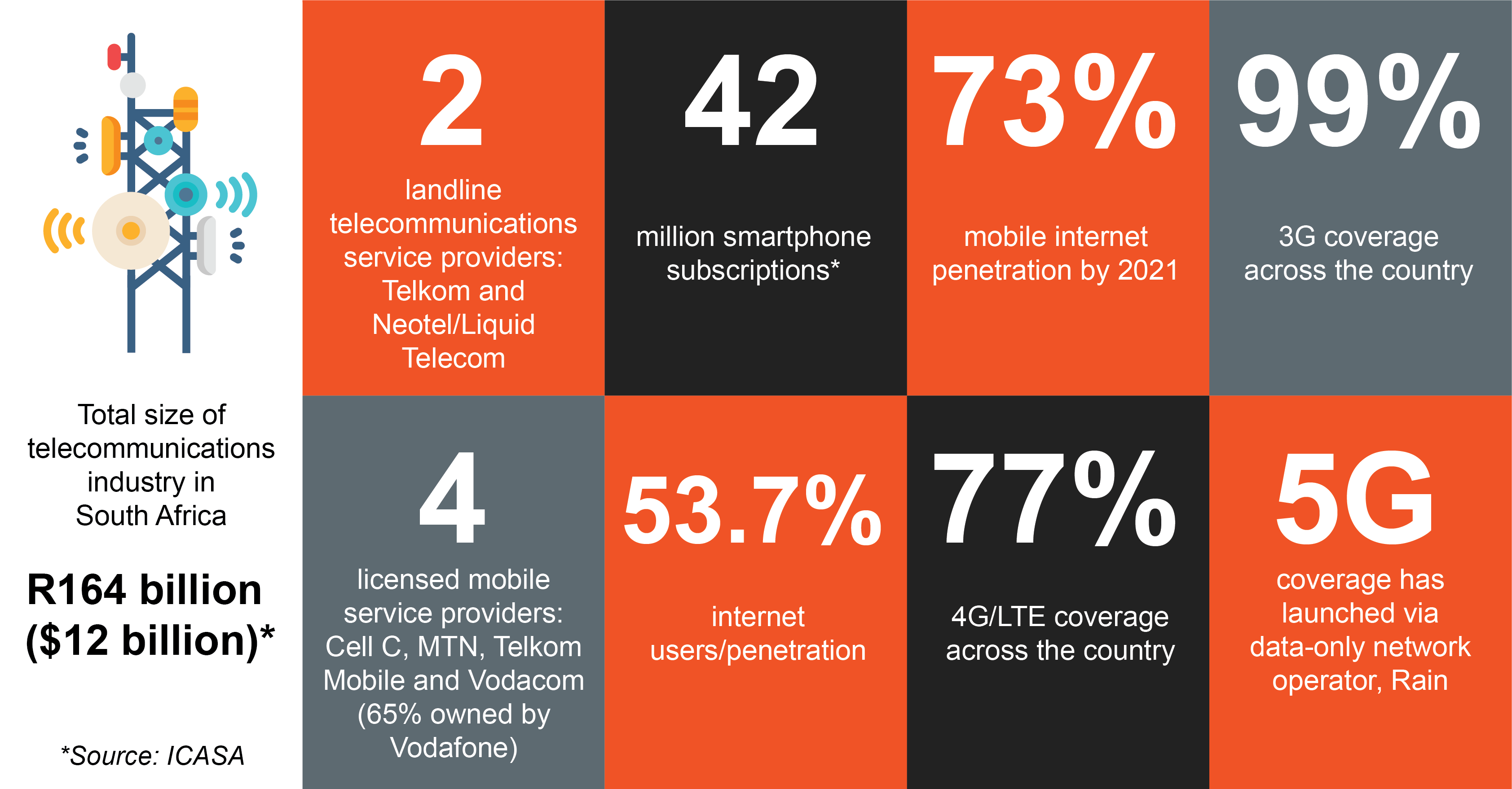 BPESA Land Mobile Internet Infographic