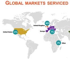 Source Markets South Africa Comparison
